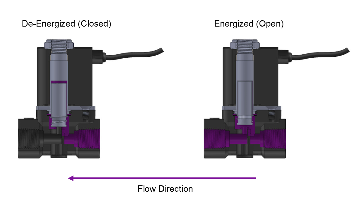 Solenoid Valve Specifications And Dimensions 3 Way Wiring Diagram Normally The Stc Valves Are Reliable For 1 To 5 Million Cycles Electrical Coil Connections